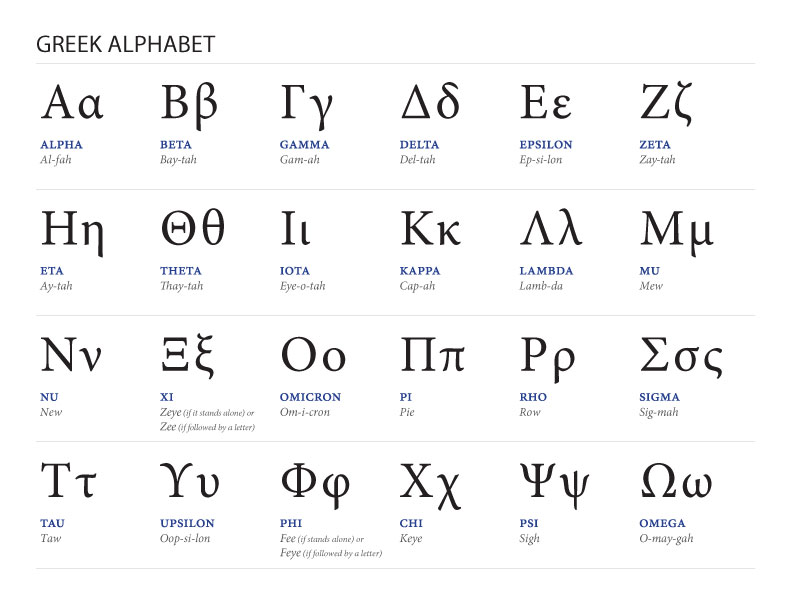Greek Alphabet Greek Culture